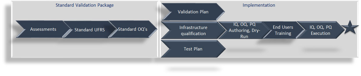 Sophos Validation Flow