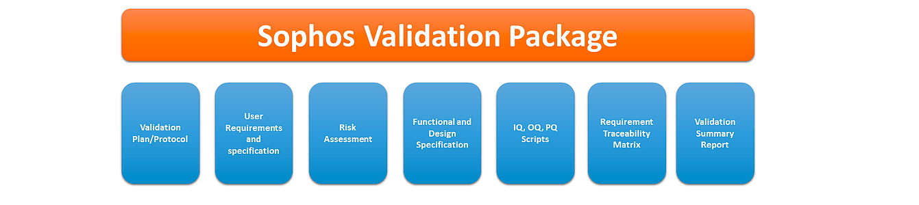 Sophos Validation Package